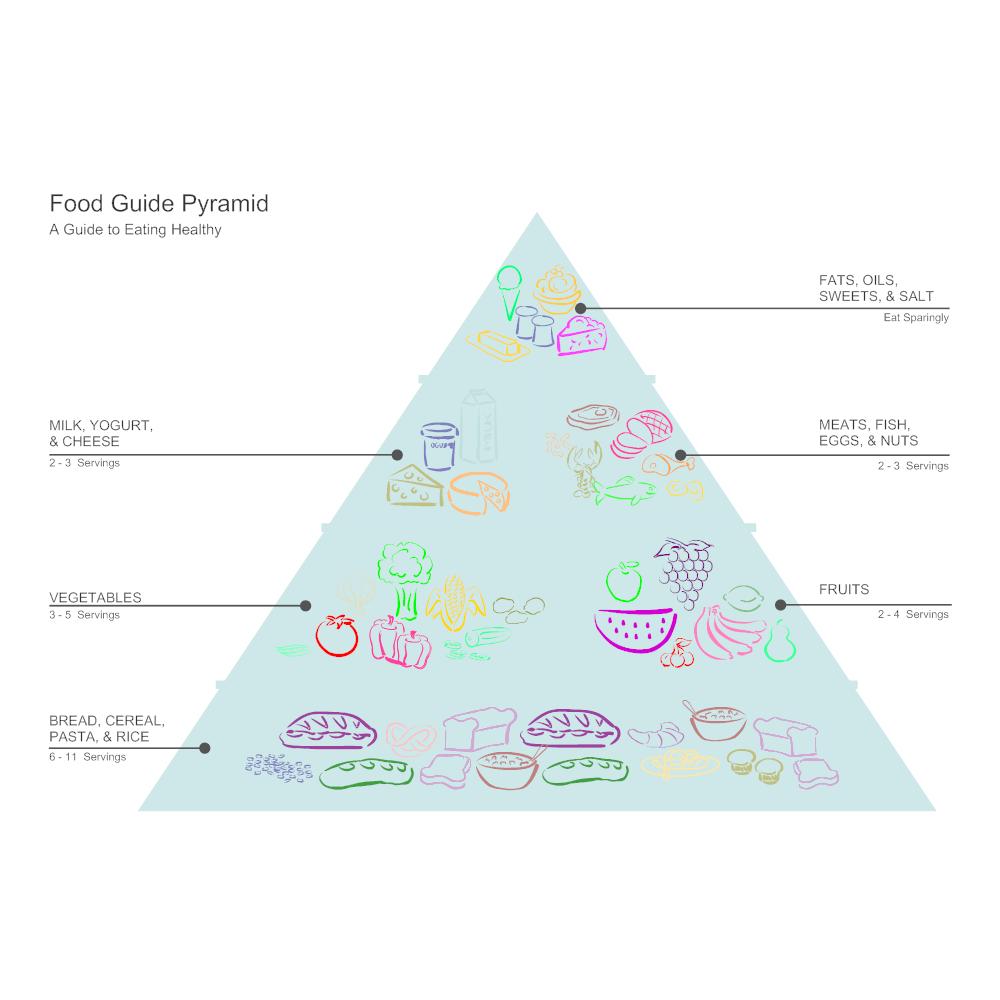 example of food pyramid biology