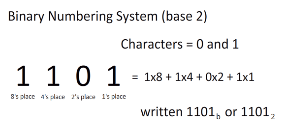 decimal number system in computer example