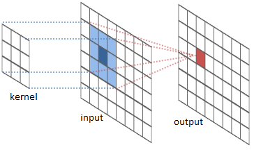 convolution in image processing example