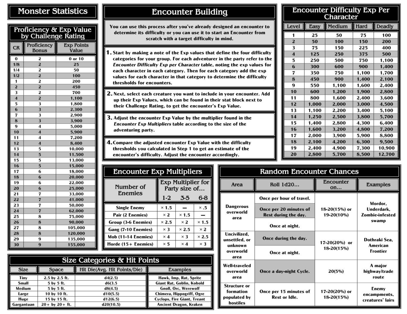 d&d 5e character sheet example tempest cleric