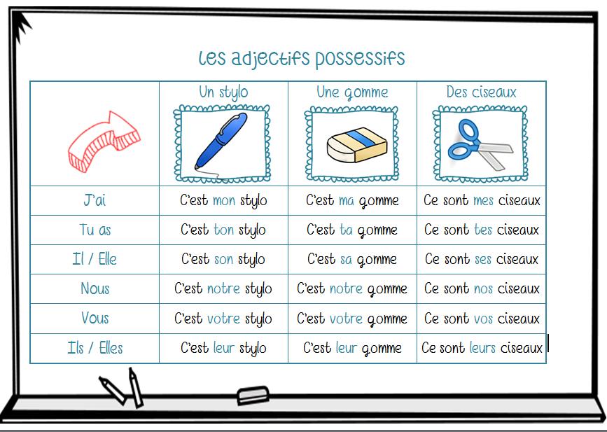 des example d adjectif francasi