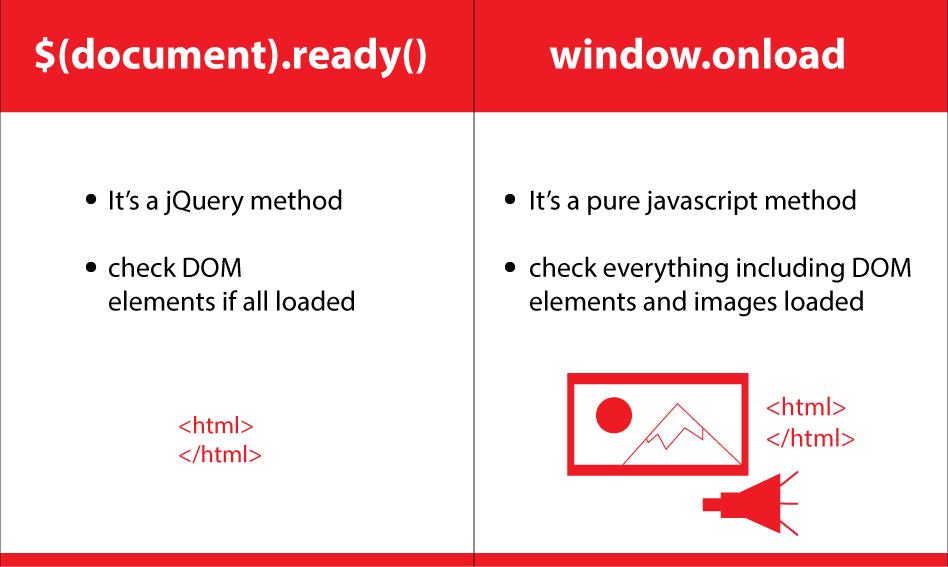javascript vs jquery code example