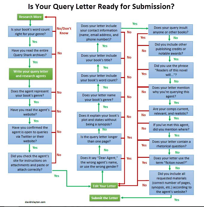 example of query letter with comp titles