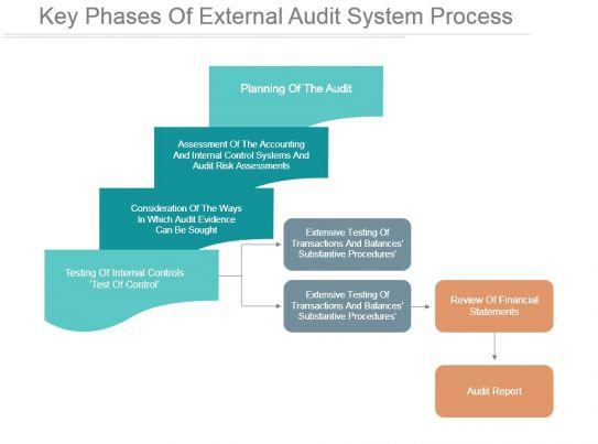 external audit planning memorandum example