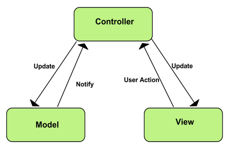 model view controller design pattern example c++