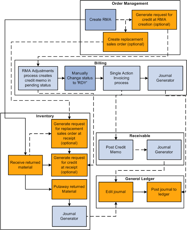 process flow chart example shipping