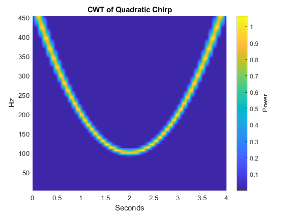 spectral analysis time series example
