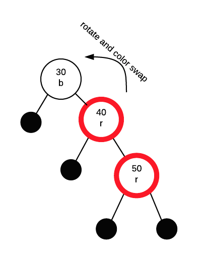 red black tree insertion example step by step