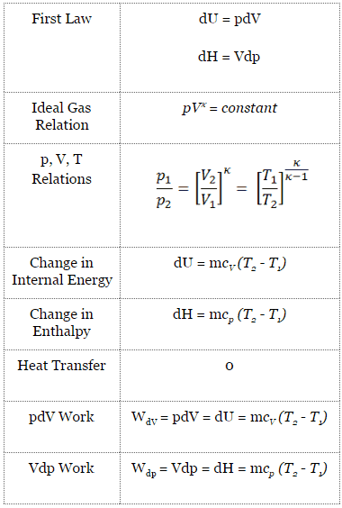 example of first law of thermodynamics in real life