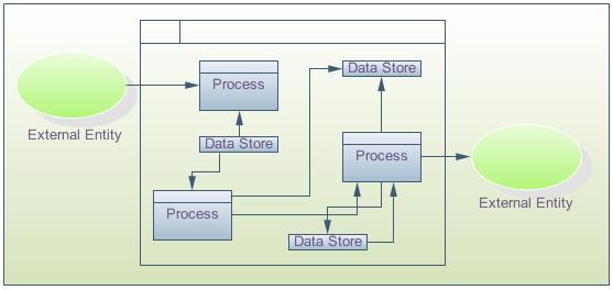 visio data flow diagram example