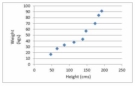 line plot definition and example