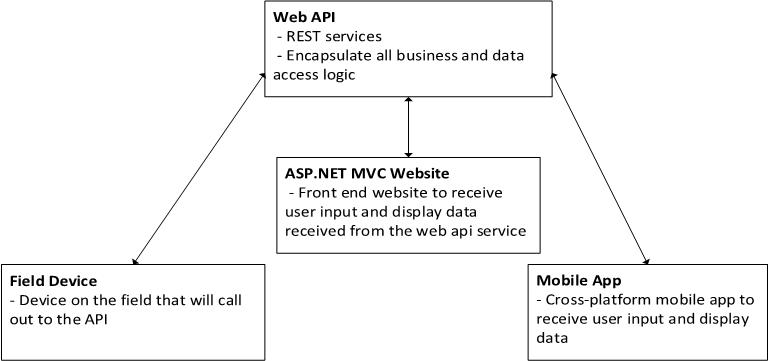 web api in mvc 4 example