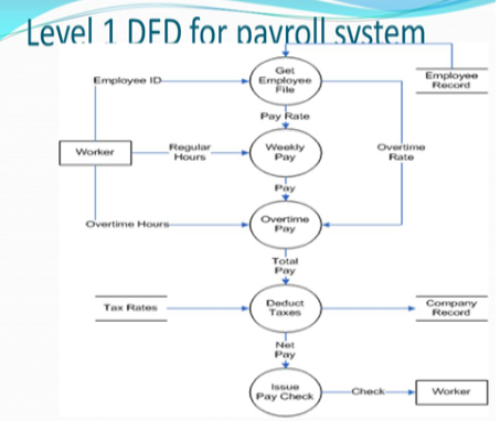 dfd level 1 and 2 example