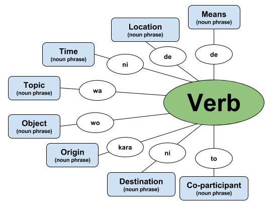 example sentence of a noun phrase