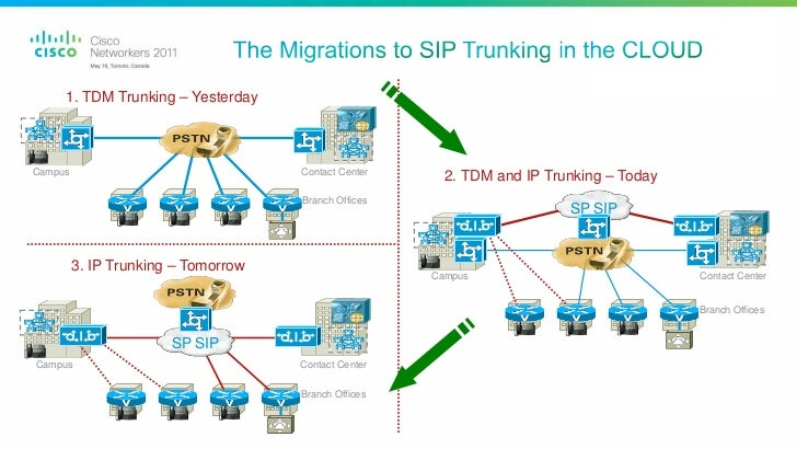 cisco sip srst configuration example