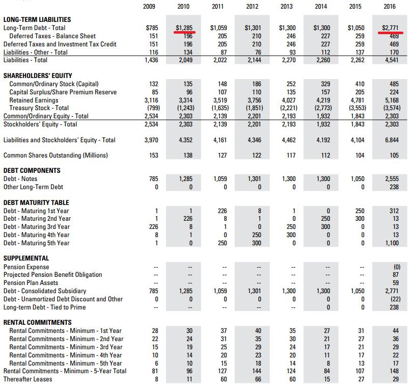 debt equity ratio example balance sheet
