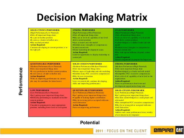 decision making competency example answer