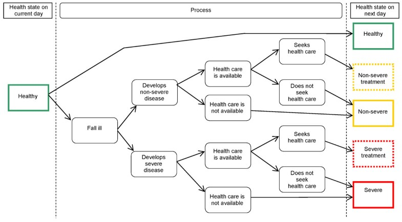 decision tree analysis example in healthcare