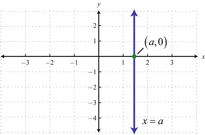 define constant polynomial with example