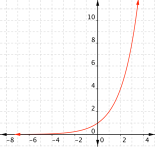 real world example of exponential negative growth