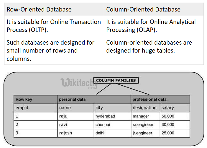 example of reading column from hbase