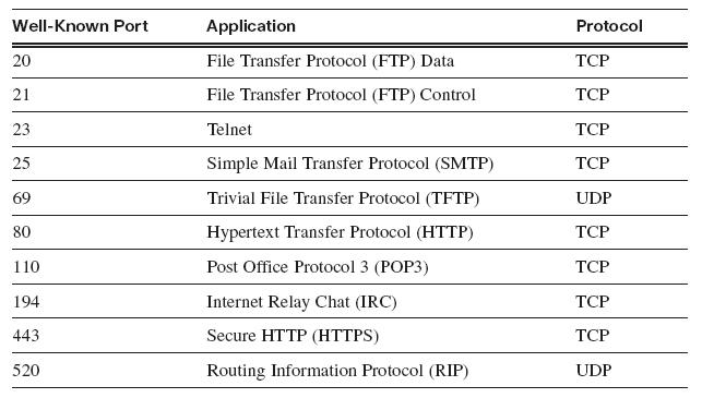 example of tcp and udp protocols