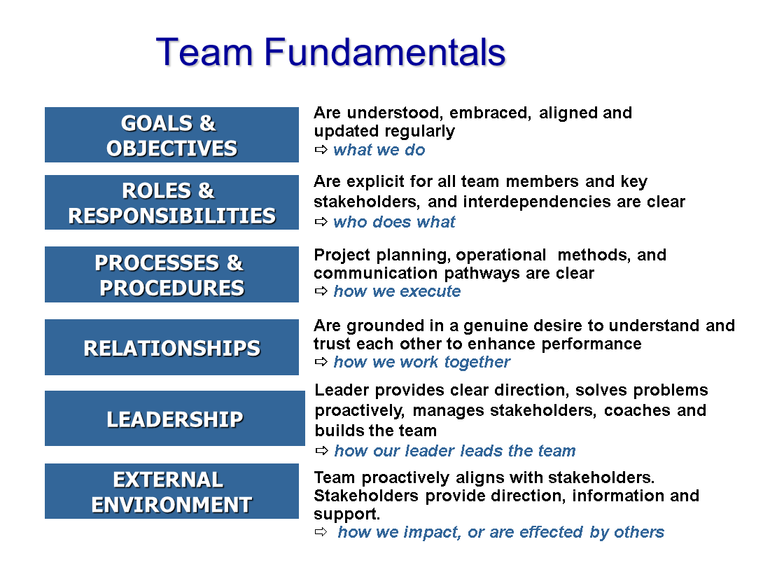 example of team charter goals