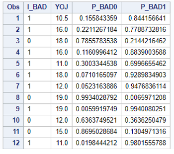 example syntax score data proc plm