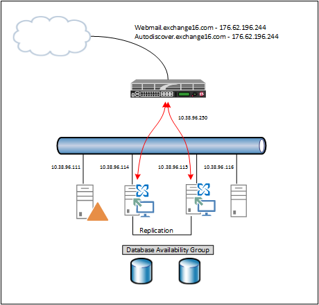 f5 load balancer configuration example