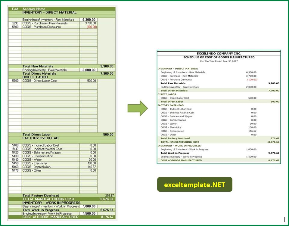 cost of goods manufactured example