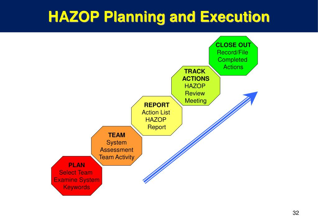 hazard and operability study example