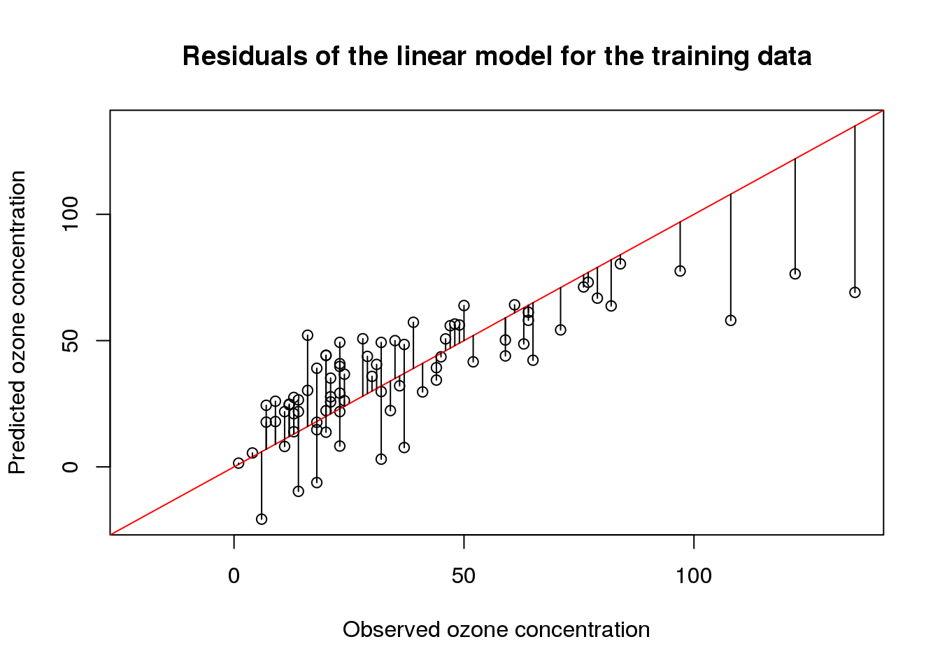 linear regression in r example