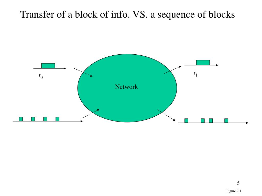 packet switching vs circuit switching example