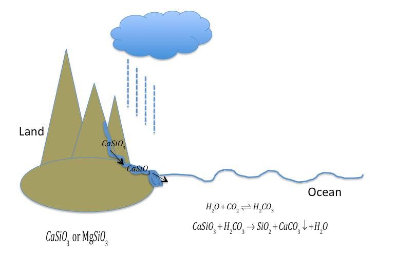 positive feedback loop global warming example