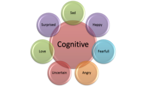 social cognitive theory of motivation example