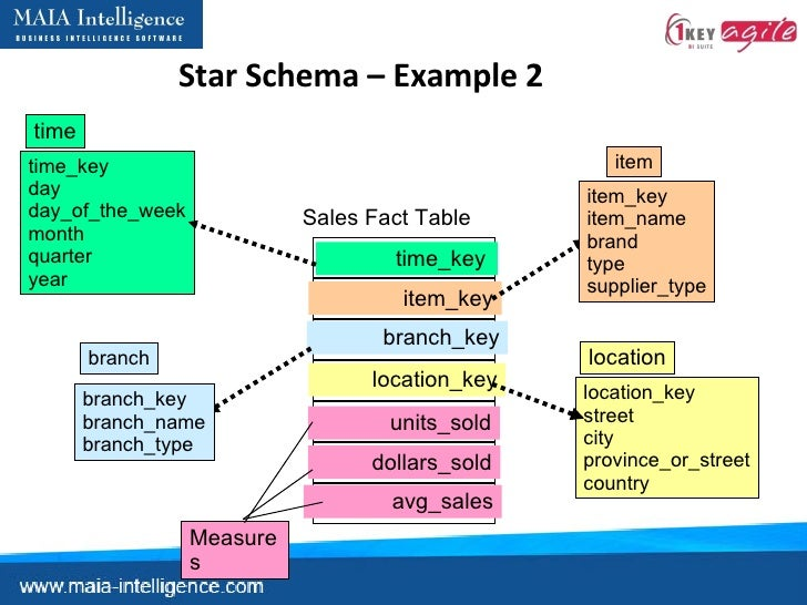 what is star schema and snowflake schema with example