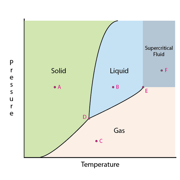 which phase change is an example of an exothermic process